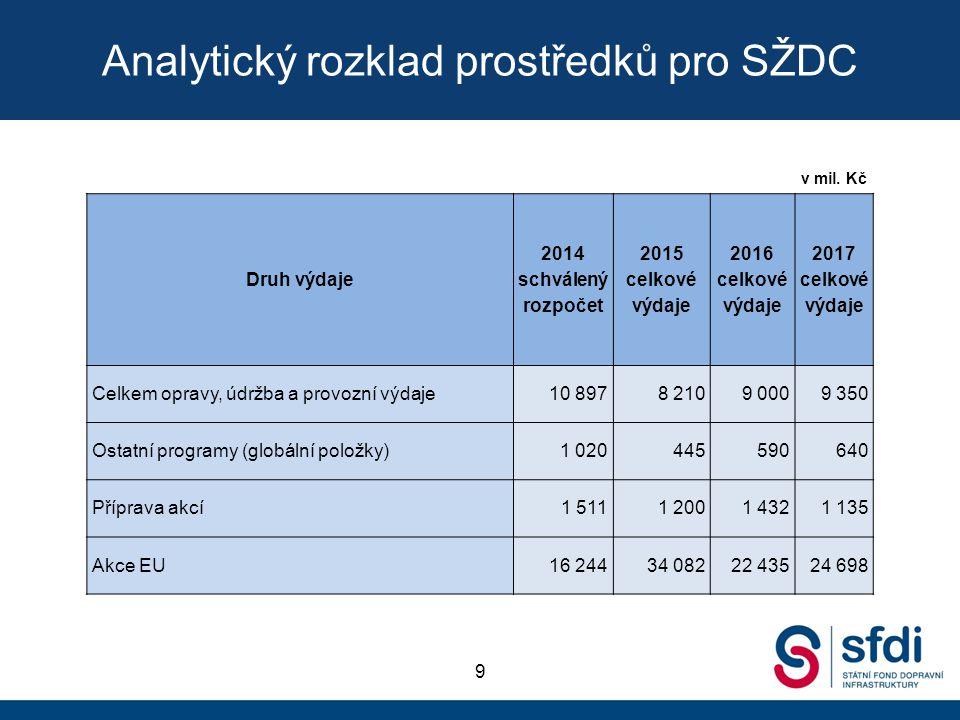 Analytický rozklad prostředků pro SŽDC