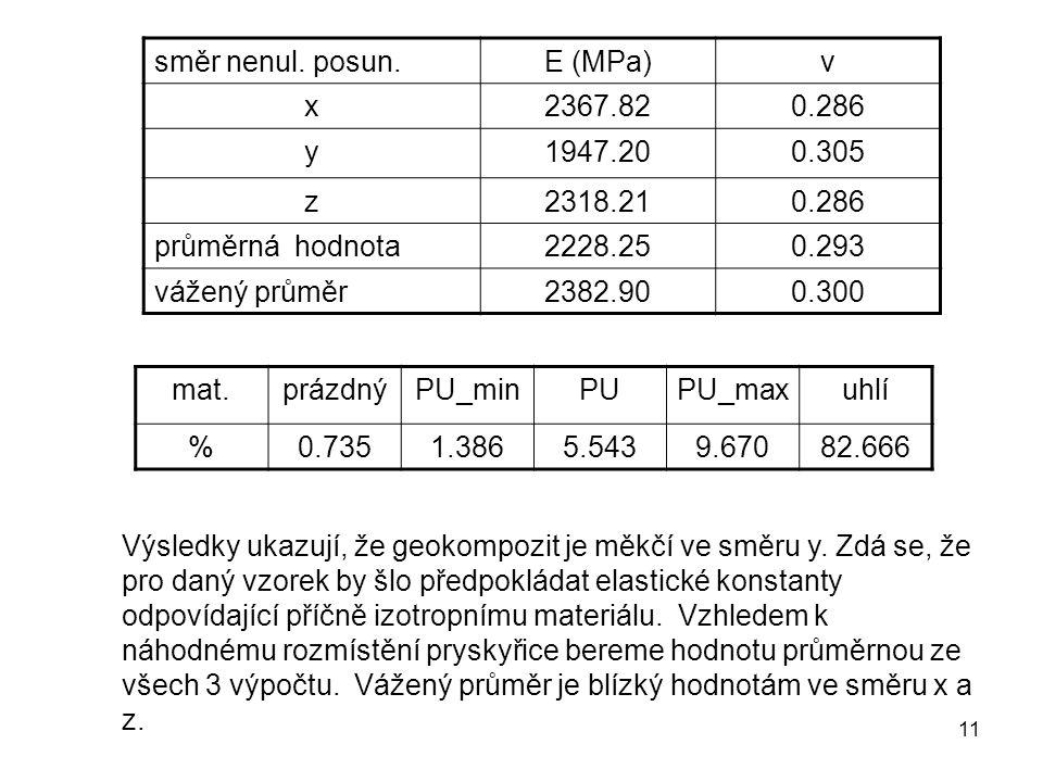 směr nenul. posun. E (MPa) ν. x. 2367.82. 0.286. y. 1947.20. 0.305. z. 2318.21. průměrná hodnota.