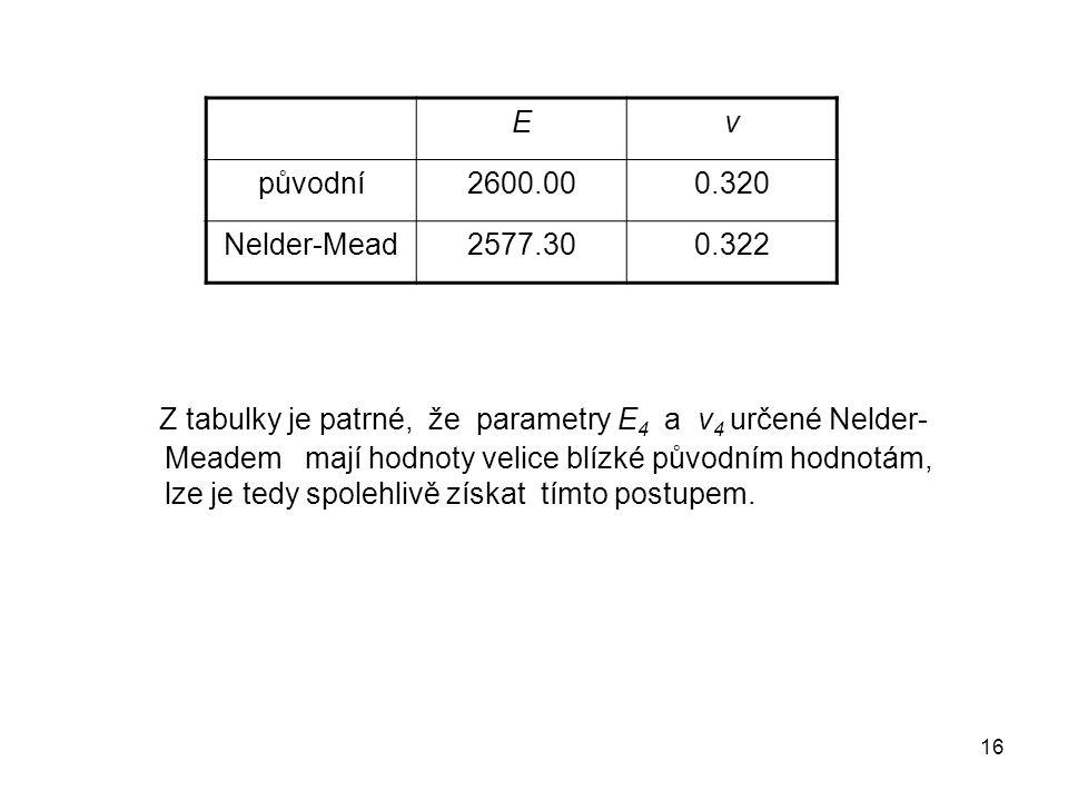 E ν. původní. 2600.00. 0.320. Nelder-Mead. 2577.30. 0.322.