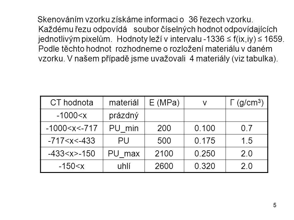 CT hodnota materiál E (MPa) ν Γ (g/cm3) -1000<x prázdný