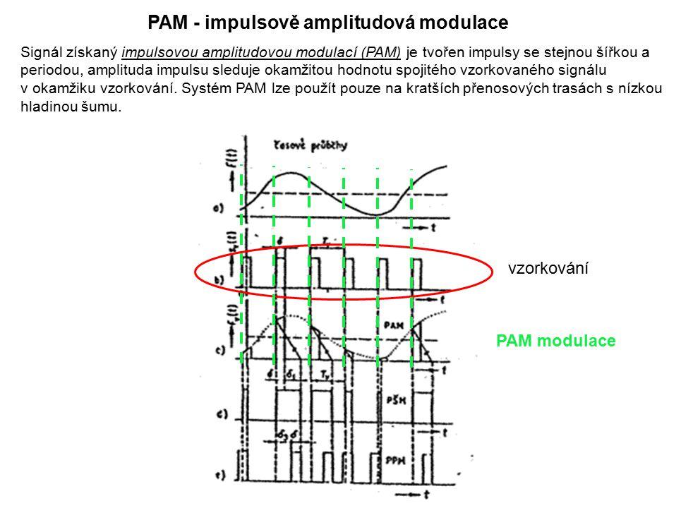 PAM - impulsově amplitudová modulace