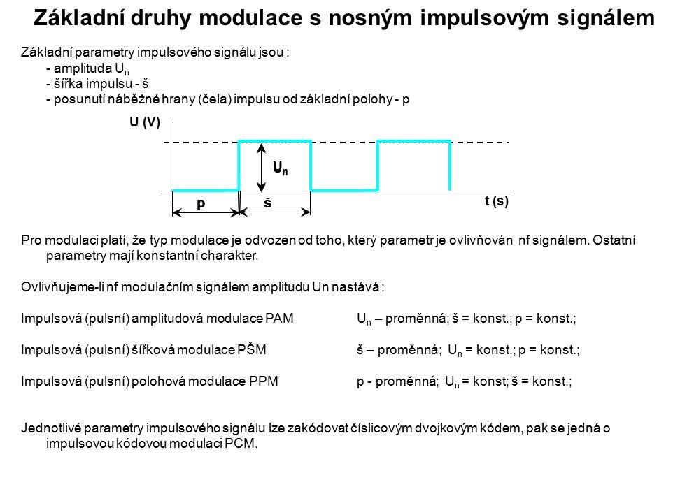Základní druhy modulace s nosným impulsovým signálem