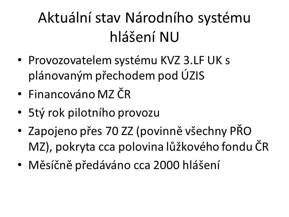 Aktuální stav Národního systému hlášení NU