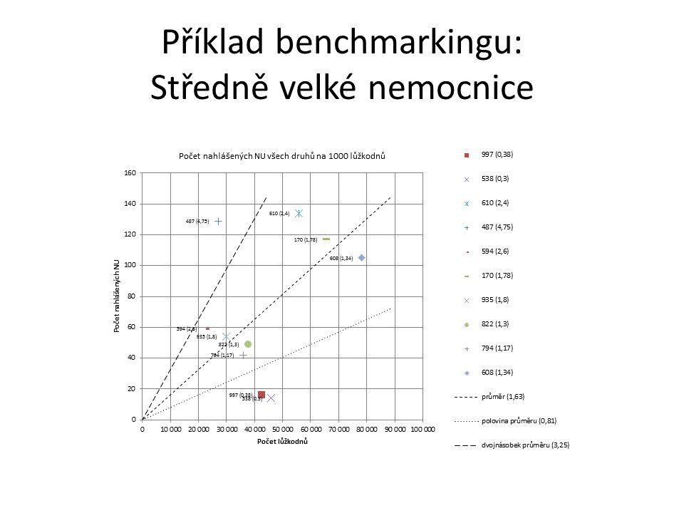 Příklad benchmarkingu: Středně velké nemocnice
