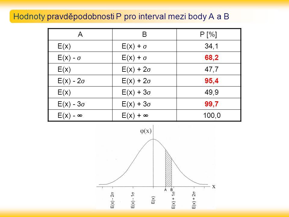 Hodnoty pravděpodobnosti P pro interval mezi body A a B