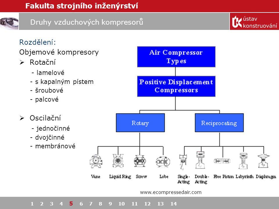 Druhy vzduchových kompresorů