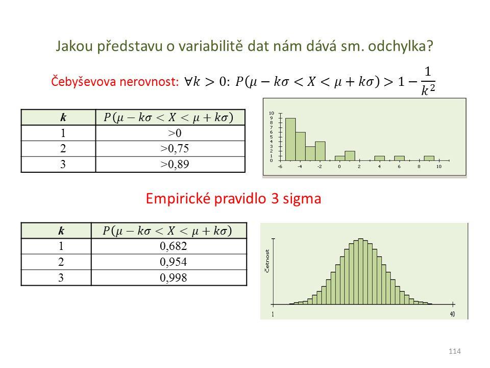 Jakou představu o variabilitě dat nám dává sm. odchylka