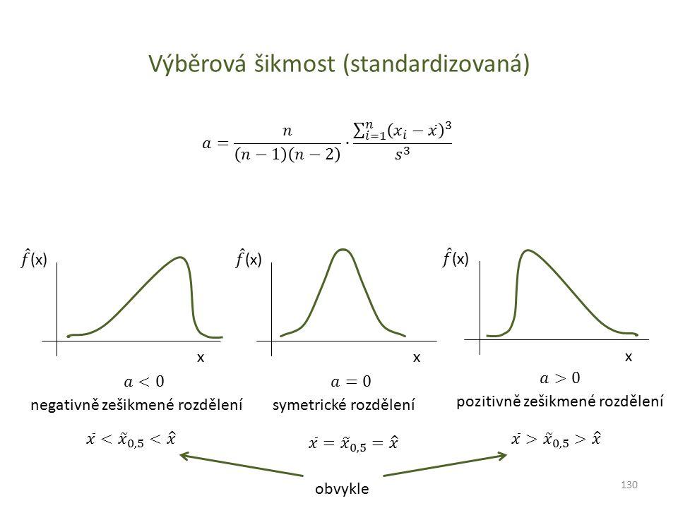 Výběrová šikmost (standardizovaná)