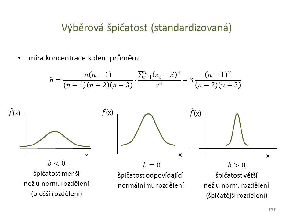 Výběrová špičatost (standardizovaná)