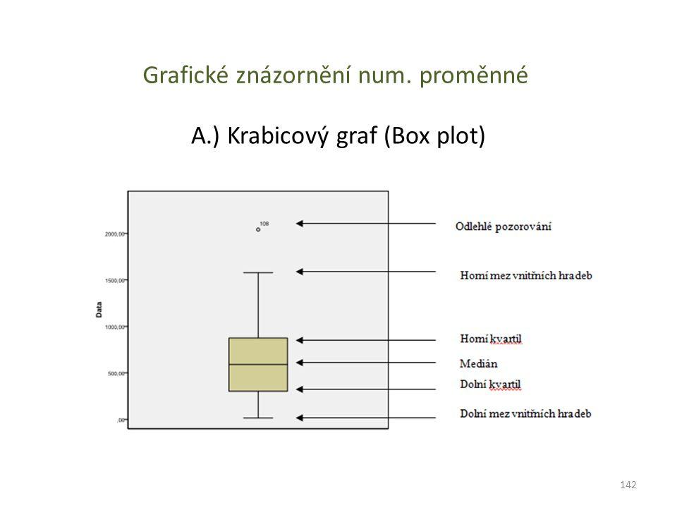 Grafické znázornění num. proměnné