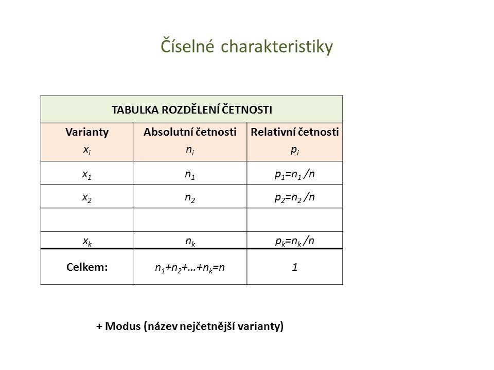Číselné charakteristiky