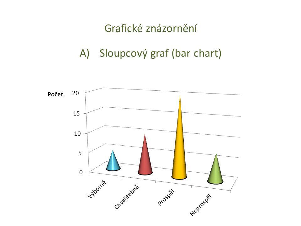 Sloupcový graf (bar chart)