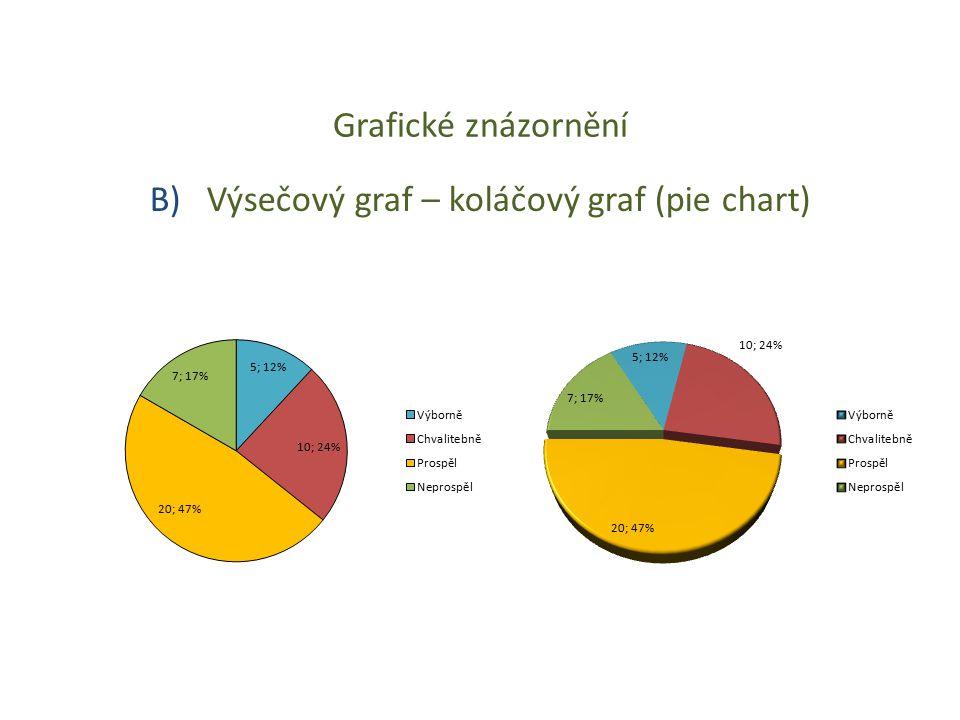 B) Výsečový graf – koláčový graf (pie chart)