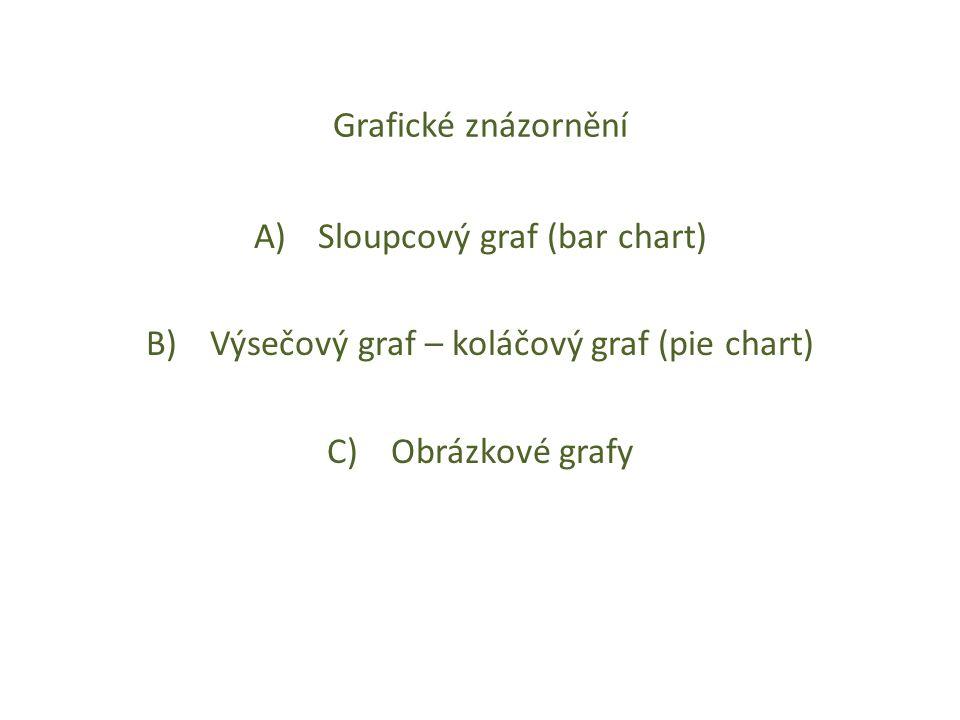Sloupcový graf (bar chart) Výsečový graf – koláčový graf (pie chart)