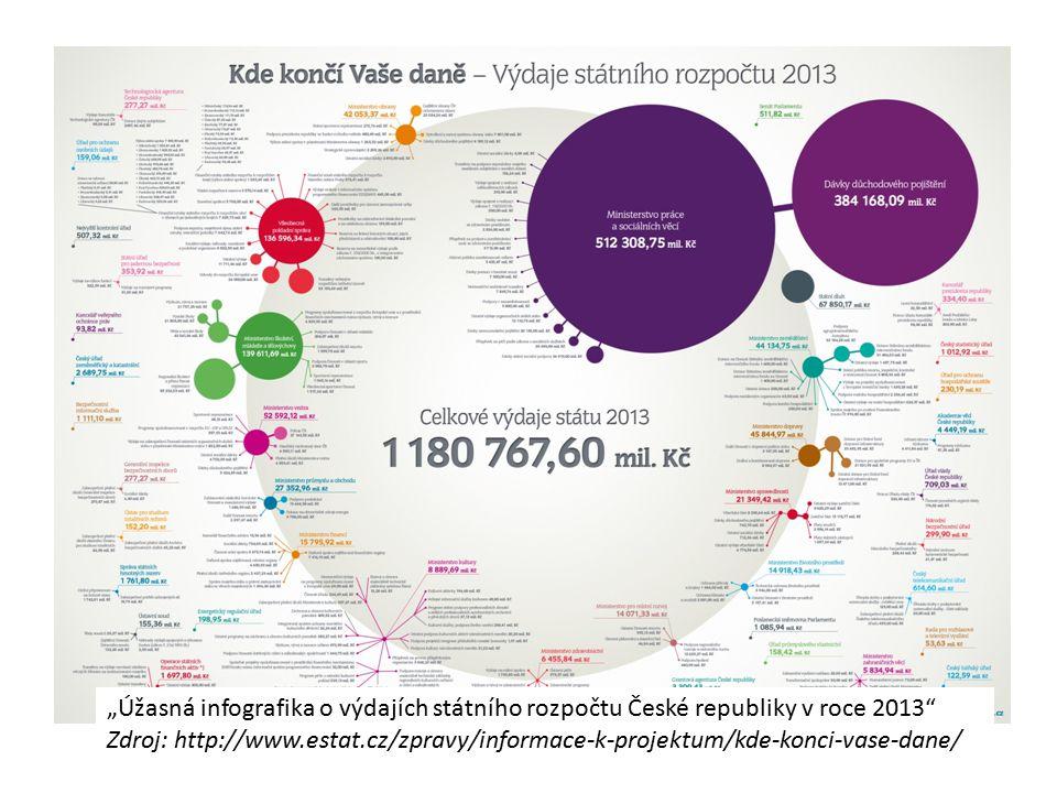 """""""Úžasná infografika o výdajích státního rozpočtu České republiky v roce 2013"""