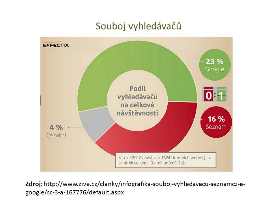 Souboj vyhledávačů Zdroj: http://www.zive.cz/clanky/infografika-souboj-vyhledavacu-seznamcz-a-google/sc-3-a-167776/default.aspx.