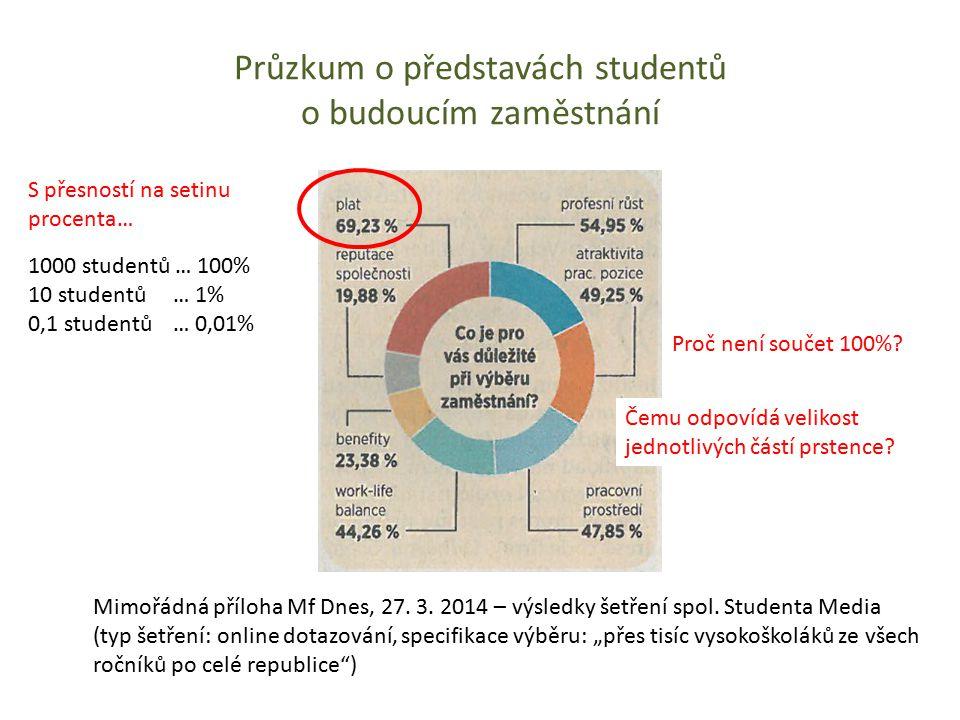 Průzkum o představách studentů o budoucím zaměstnání