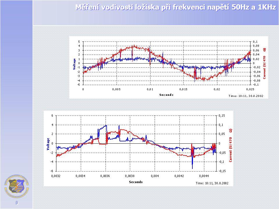 Měření vodivosti ložiska při frekvenci napětí 50Hz a 1KHz