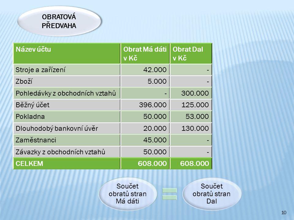 Pohledávky z obchodních vztahů 300.000 Běžný účet 396.000 125.000