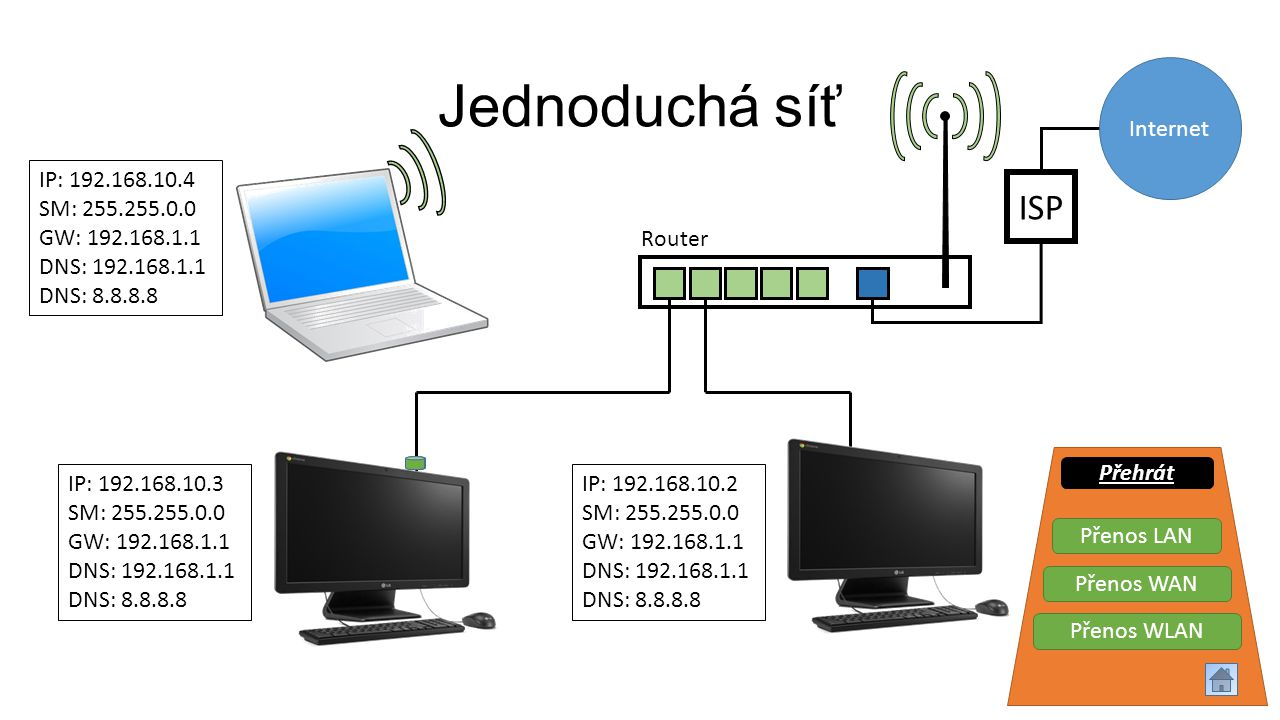 Jednoduchá síť ISP Internet IP: 192.168.10.4 SM: 255.255.0.0