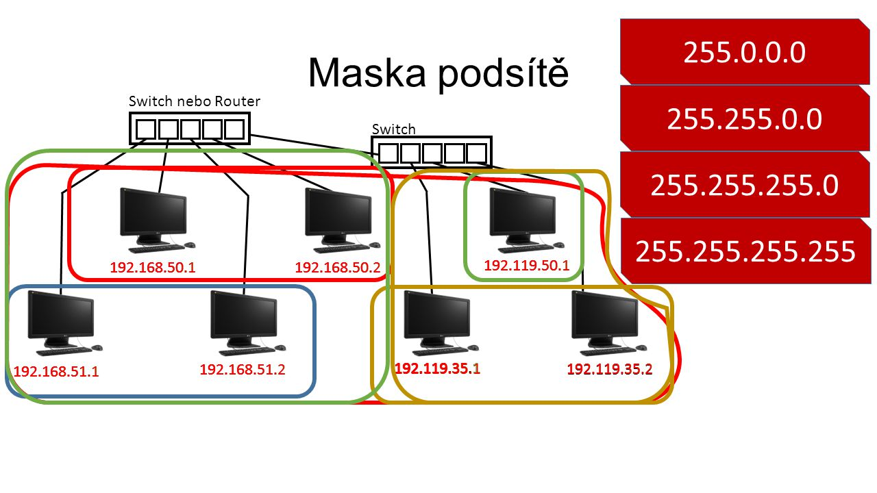 255.0.0.0 Maska podsítě. Switch nebo Router. 255.255.0.0. Switch. 255.255.255.0. 255.255.255.255.