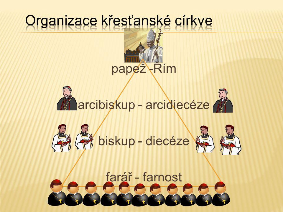 Organizace křesťanské církve