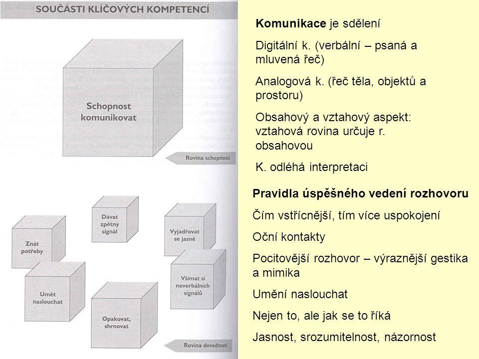 Komunikace je sdělení Digitální k. (verbální – psaná a mluvená řeč) Analogová k. (řeč těla, objektů a prostoru)