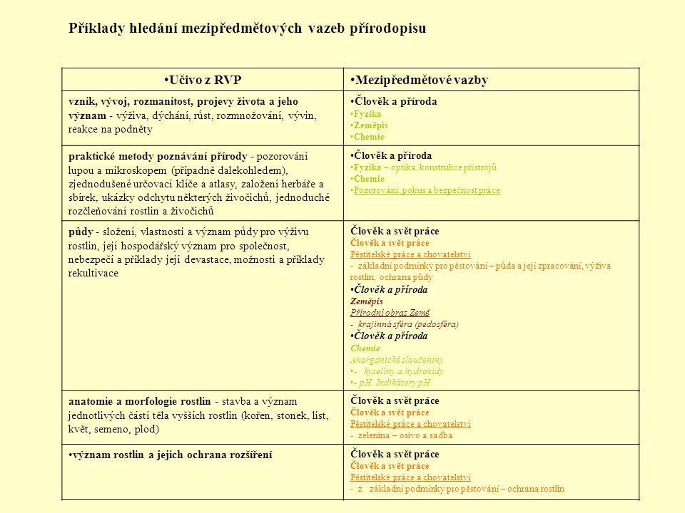 Příklady hledání mezipředmětových vazeb přírodopisu