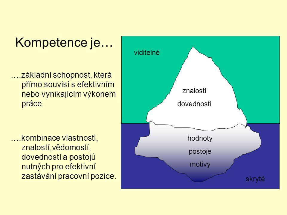 Kompetence je… ….základní schopnost, která přímo souvisí s efektivním nebo vynikajícím výkonem práce.