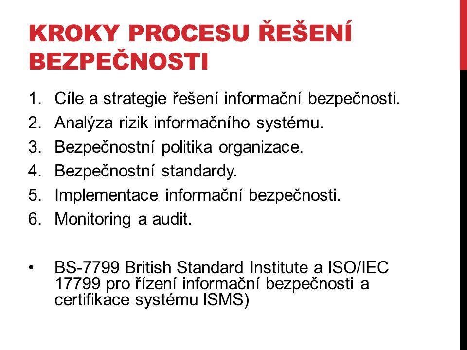 Kroky procesu řešení bezpečnosti