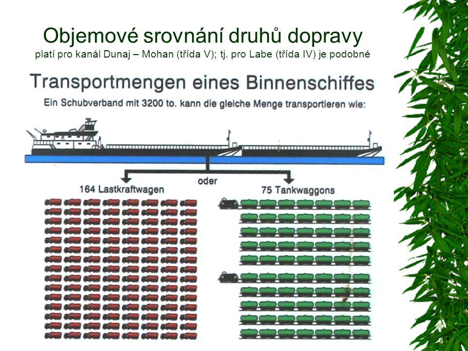 Objemové srovnání druhů dopravy platí pro kanál Dunaj – Mohan (třída V); tj.