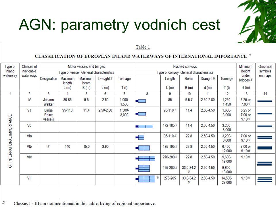 AGN: parametry vodních cest