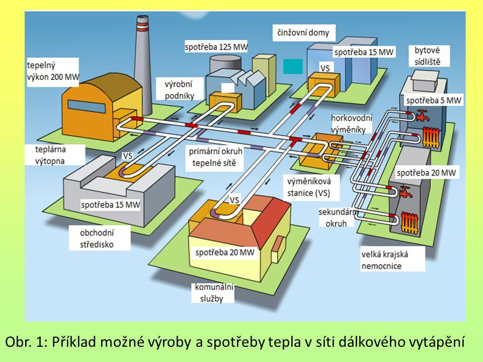Obr. 1: Příklad možné výroby a spotřeby tepla v síti dálkového vytápění