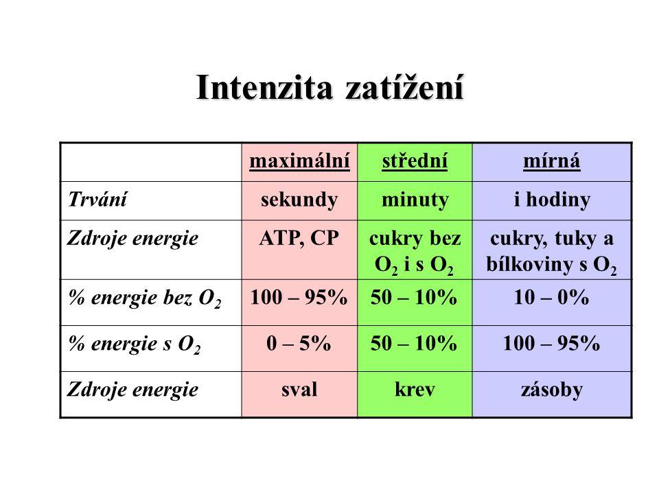 cukry, tuky a bílkoviny s O2
