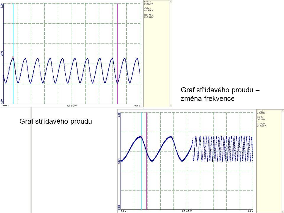 Graf střídavého proudu – změna frekvence
