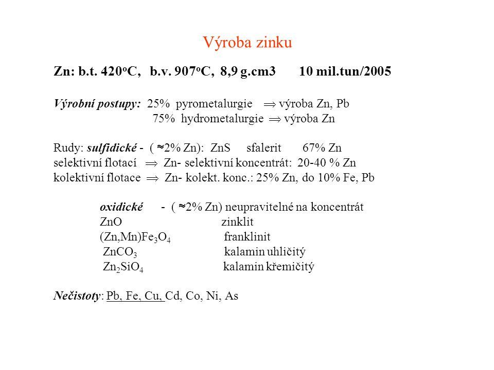 Výroba zinku Zn: b.t. 420oC, b.v. 907oC, 8,9 g.cm3 10 mil.tun2005