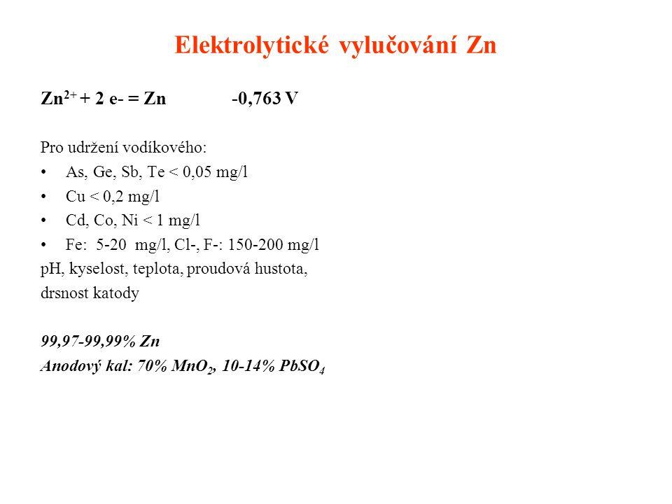 Elektrolytické vylučování Zn