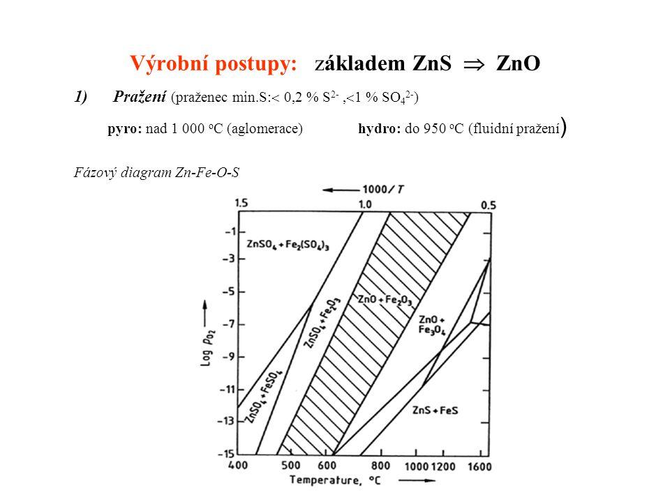 Výrobní postupy: základem ZnS  ZnO