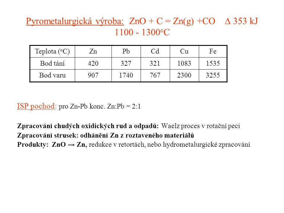 Pyrometalurgická výroba: ZnO + C = Zn(g) +CO ∆ 353 kJ 1100 - 1300oC