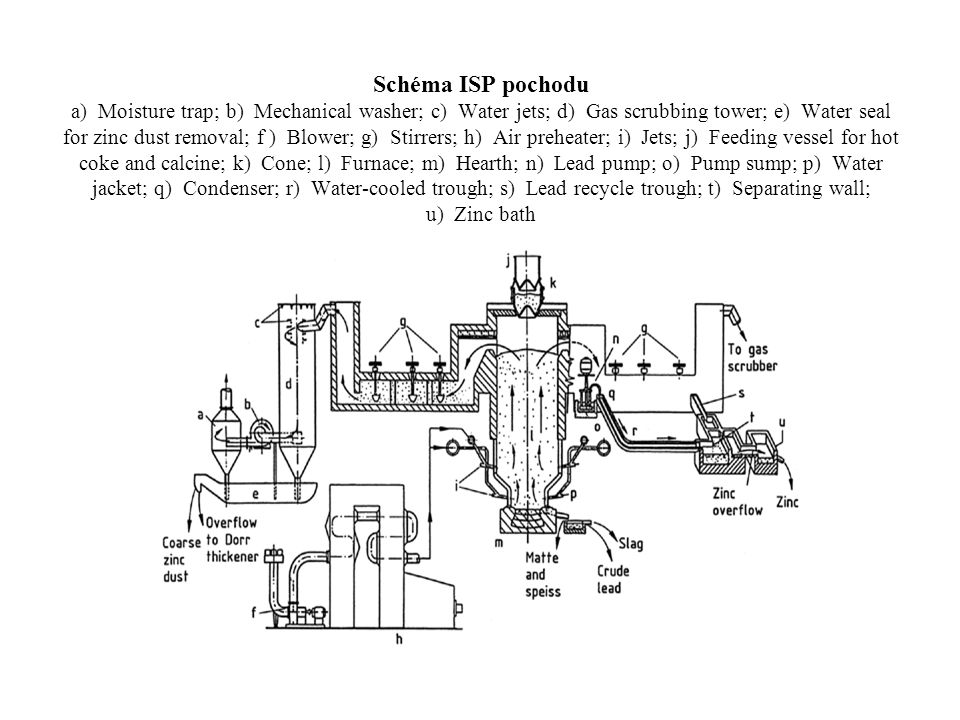 Schéma ISP pochodu a) Moisture trap; b) Mechanical washer; c) Water jets; d) Gas scrubbing tower; e) Water seal for zinc dust removal; f ) Blower; g) Stirrers; h) Air preheater; i) Jets; j) Feeding vessel for hot coke and calcine; k) Cone; l) Furnace; m) Hearth; n) Lead pump; o) Pump sump; p) Water jacket; q) Condenser; r) Water-cooled trough; s) Lead recycle trough; t) Separating wall; u) Zinc bath