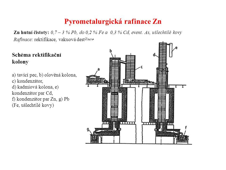 Pyrometalurgická rafinace Zn