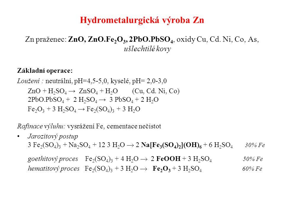 Hydrometalurgická výroba Zn