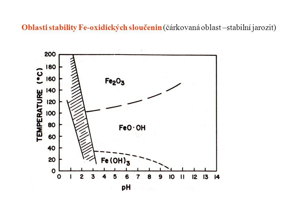 Oblasti stability Fe-oxidických sloučenin (čárkovaná oblast –stabilní jarozit)