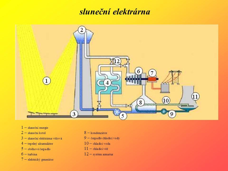 sluneční elektrárna 1 – sluneční energie 2 – sluneční kotel