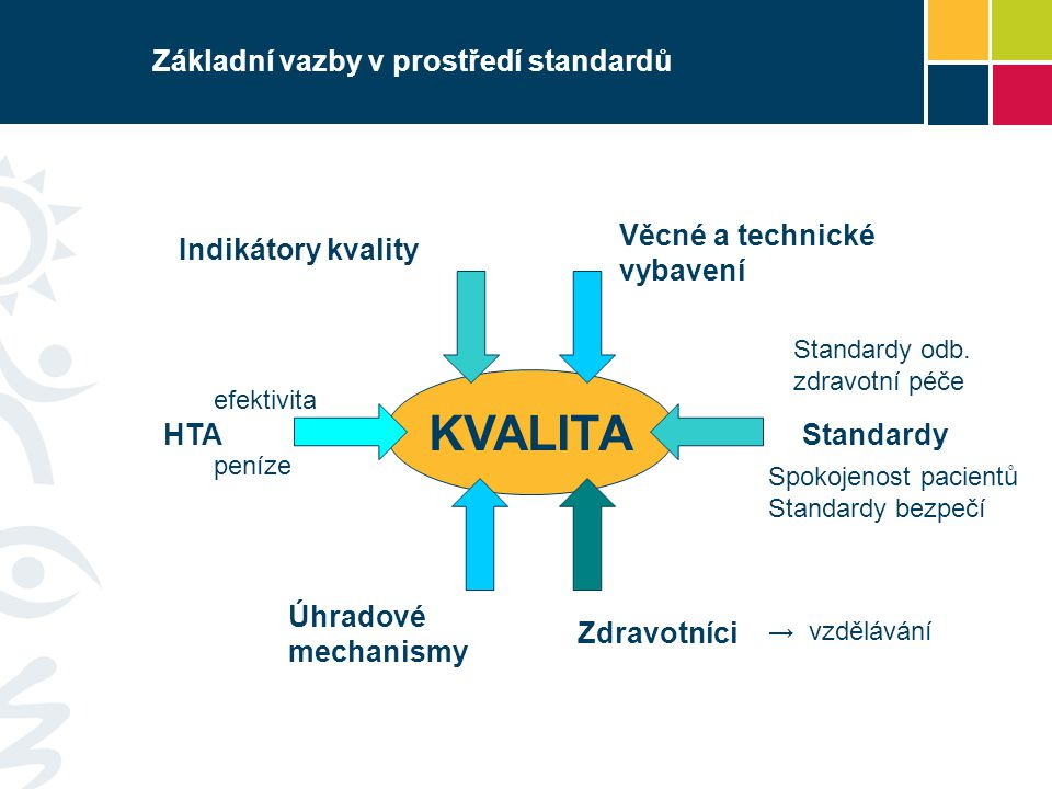 Základní vazby v prostředí standardů