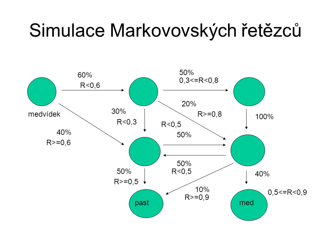 Simulace Markovovských řetězců