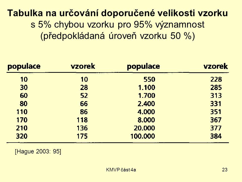 Tabulka na určování doporučené velikosti vzorku s 5% chybou vzorku pro 95% významnost (předpokládaná úroveň vzorku 50 %)
