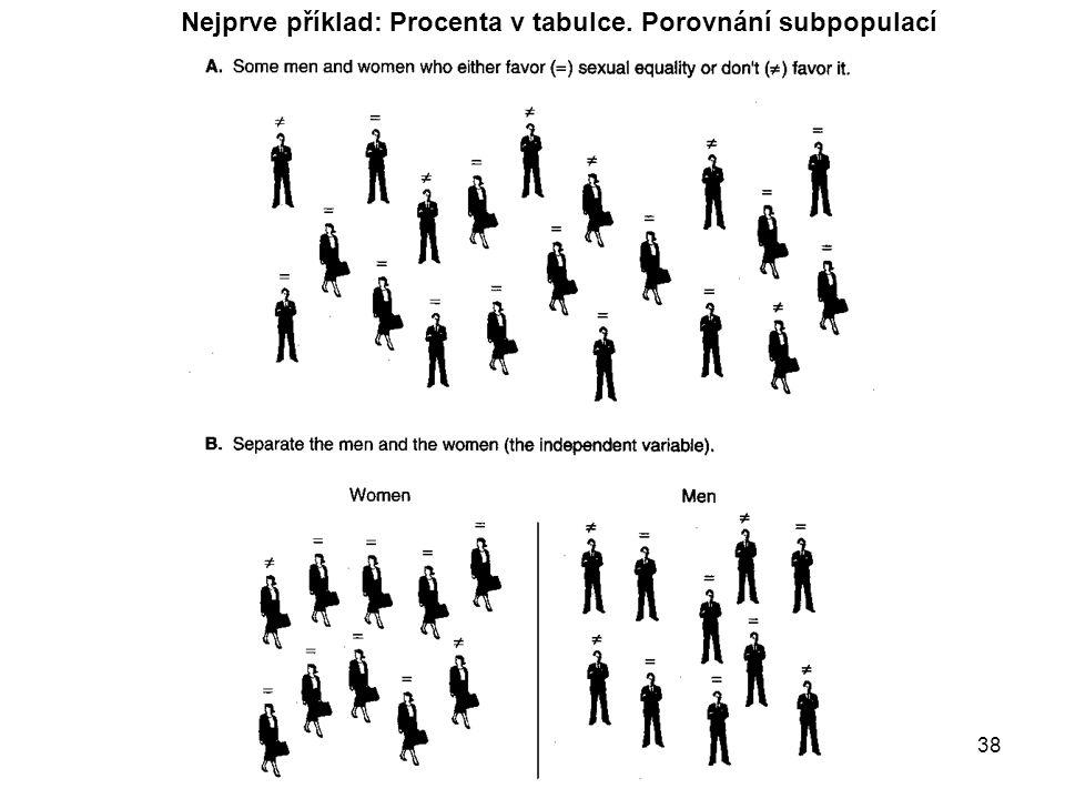Nejprve příklad: Procenta v tabulce. Porovnání subpopulací