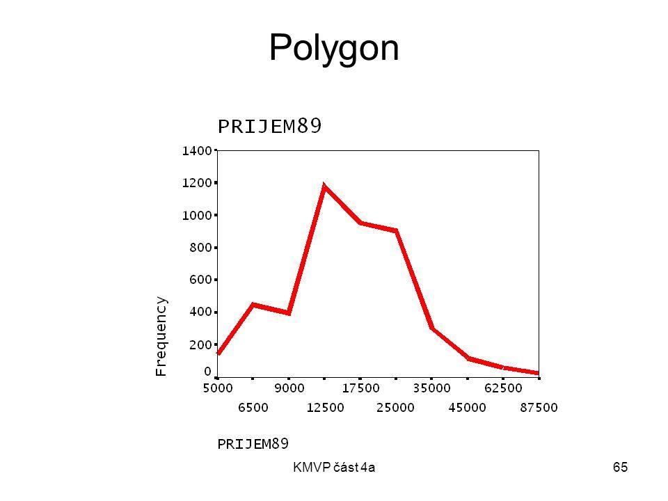 Polygon KMVP část 4a