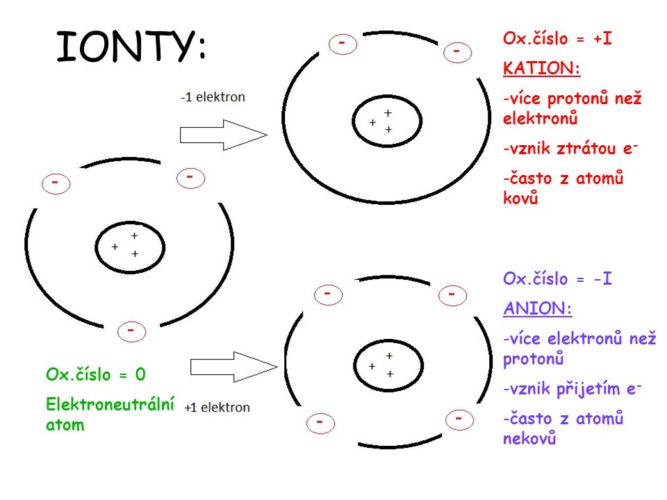 IONTY: chemické rovnice Ox.číslo = +I KATION: